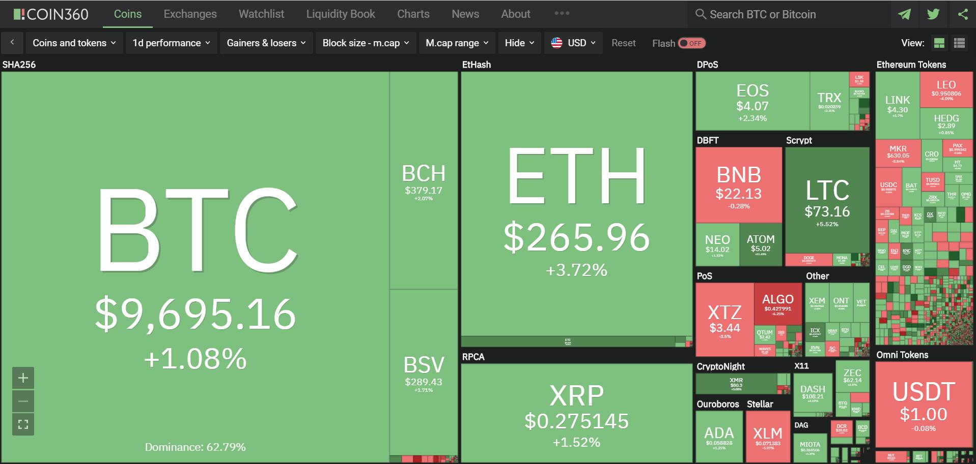 Toàn cảnh thị trường tiền kĩ thuật số hôm nay (22/2) (Nguồn: Coin360.com)