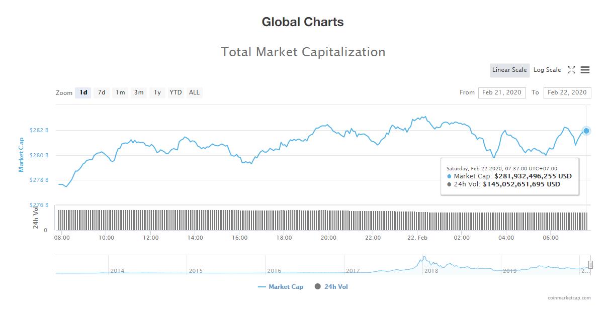 Tổng giá trị thị trường và khối lượng giao dịch tiền kĩ thuật số hôm nay (22/2) (nguồn: CoinMarketCap)