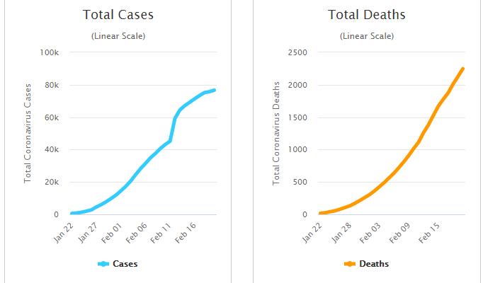 Cập nhật tình hình dịch virus corona (covid-19) ngày 22/2: Hơn 2.500 người tử vong trên toàn thế giới - Ảnh 2.