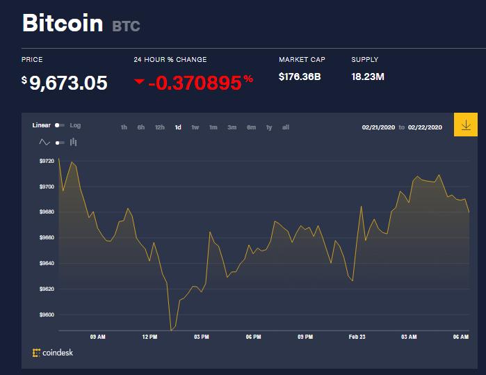 Chỉ số giá bitcoin hôm nay (23/2) (nguồn: CoinDesk)
