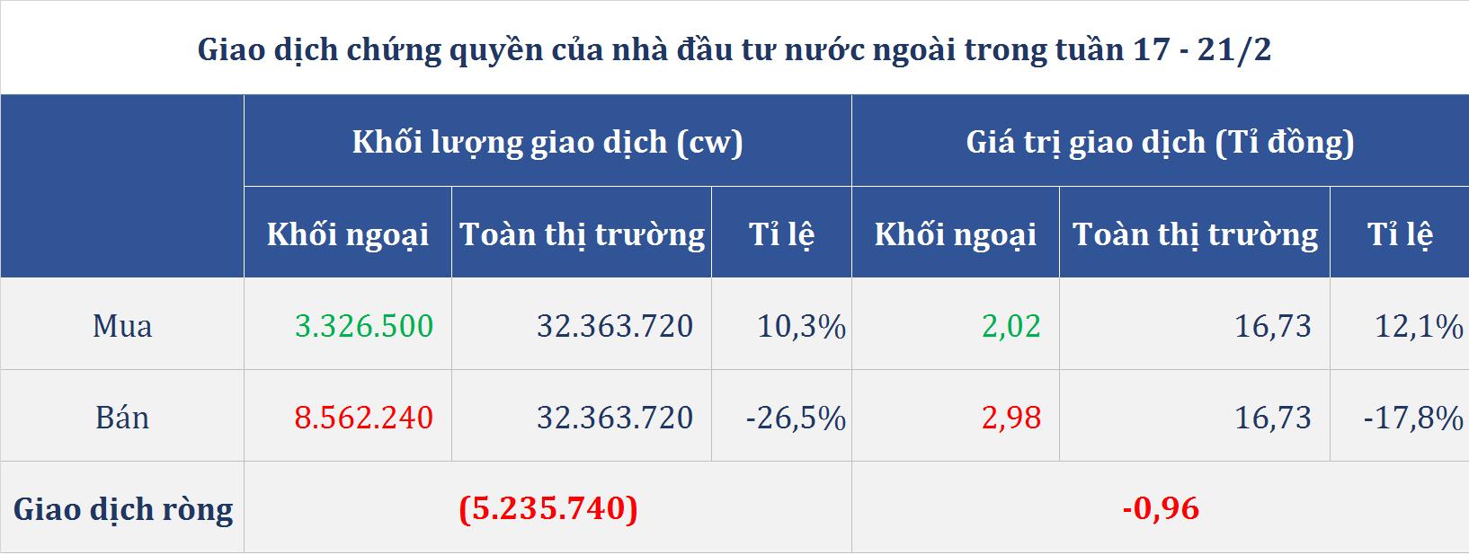 Thị trường chứng quyền (17 - 21/2): Nhóm SBT, MSN hồi phục, họ Vingroup đảo chiều giảm giá - Ảnh 4.