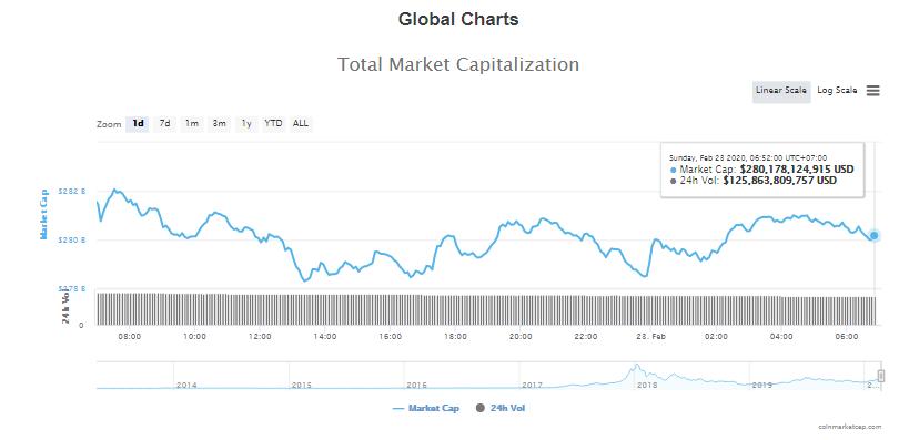 Tổng giá trị thị trường và khối lượng giao dịch tiền kĩ thuật số hôm nay (23/2) (nguồn: CoinMarketCap)