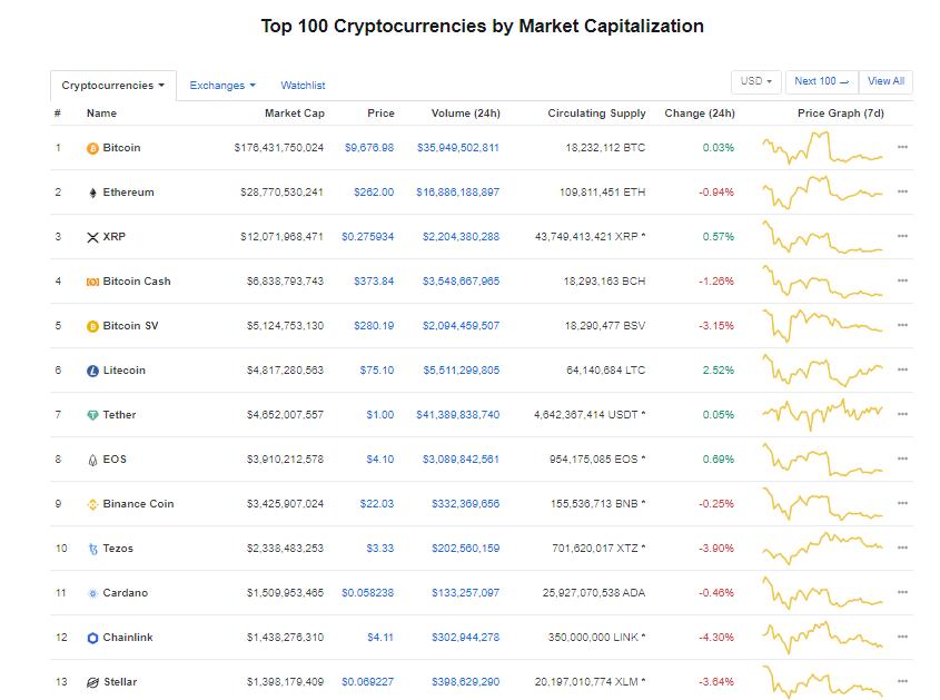 Nhóm 10 đồng tiền kĩ thuật số hàng đầu theo giá trị thị trường hôm nay (23/2) (nguồn: CoinMarketCap)