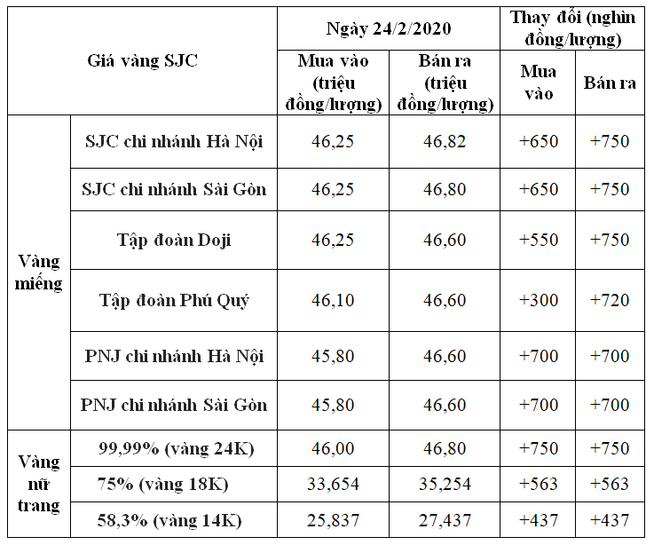 Giá vàng hôm nay 24/2: SJC tiếp đà tăng thêm 750.000 đồng/lượng, hướng đến kỉ lục mới 47 triệu đồng - Ảnh 1.