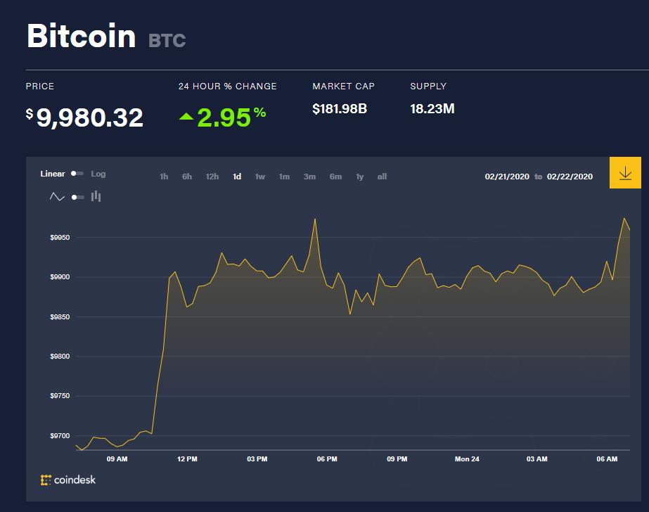 Chỉ số giá bitcoin hôm nay (24/2) (nguồn: CoinDesk)