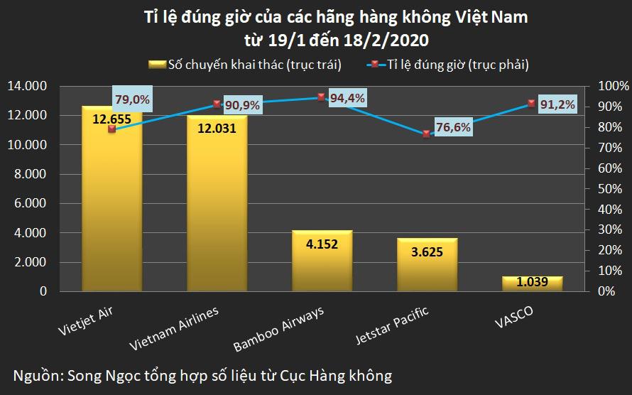 Vietnam Airlines hủy 49 chuyến bay trong tháng qua, cao gấp hơn 4 lần cùng kì - Ảnh 2.