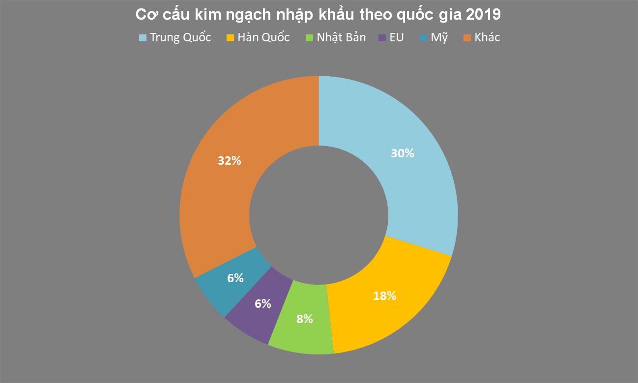 Việt Nam, điểm đến ưa thích của các nhà đầu tư Hàn Quốc - Ảnh 2.