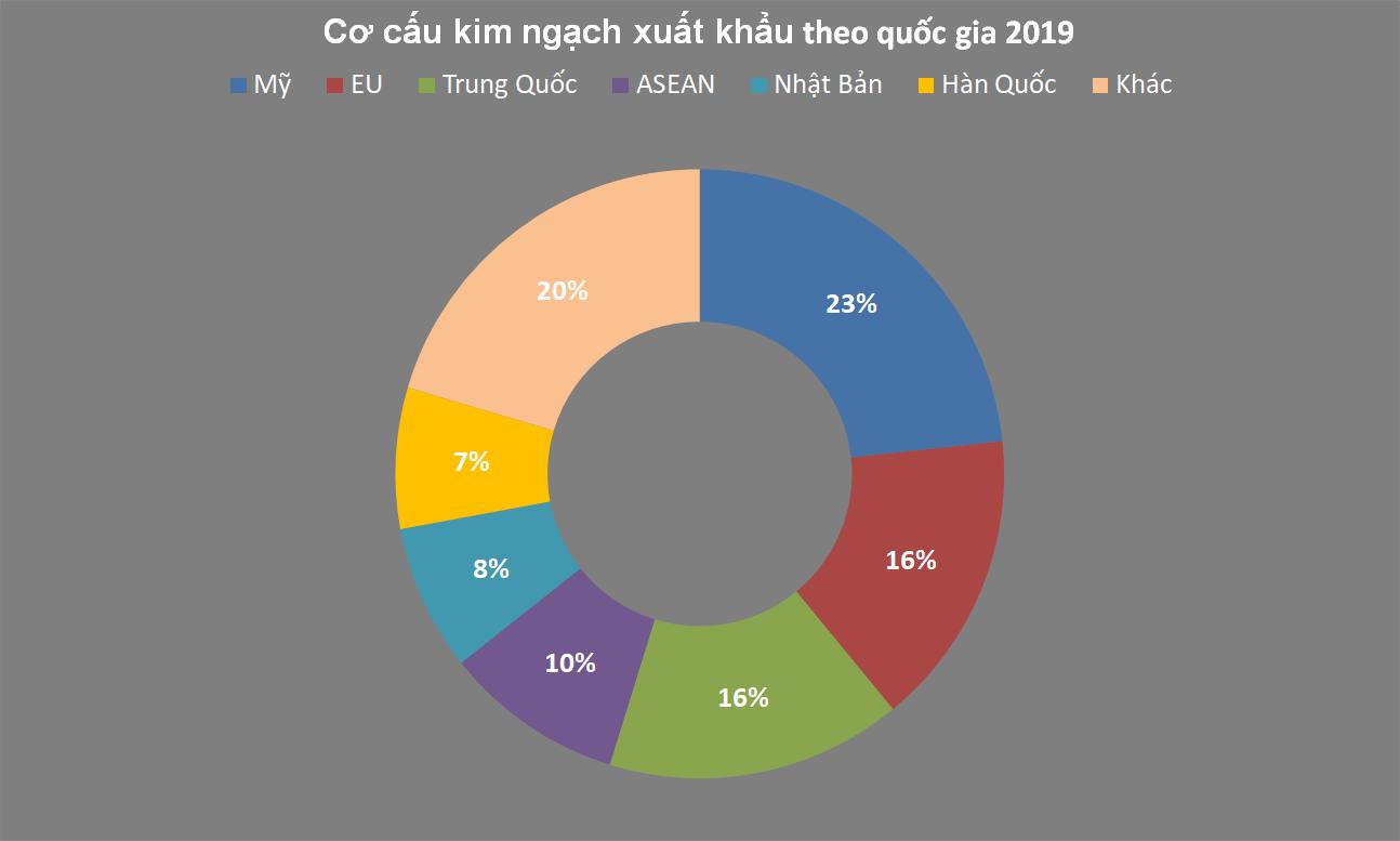 Việt Nam, điểm đến ưa thích của các nhà đầu tư Hàn Quốc - Ảnh 4.