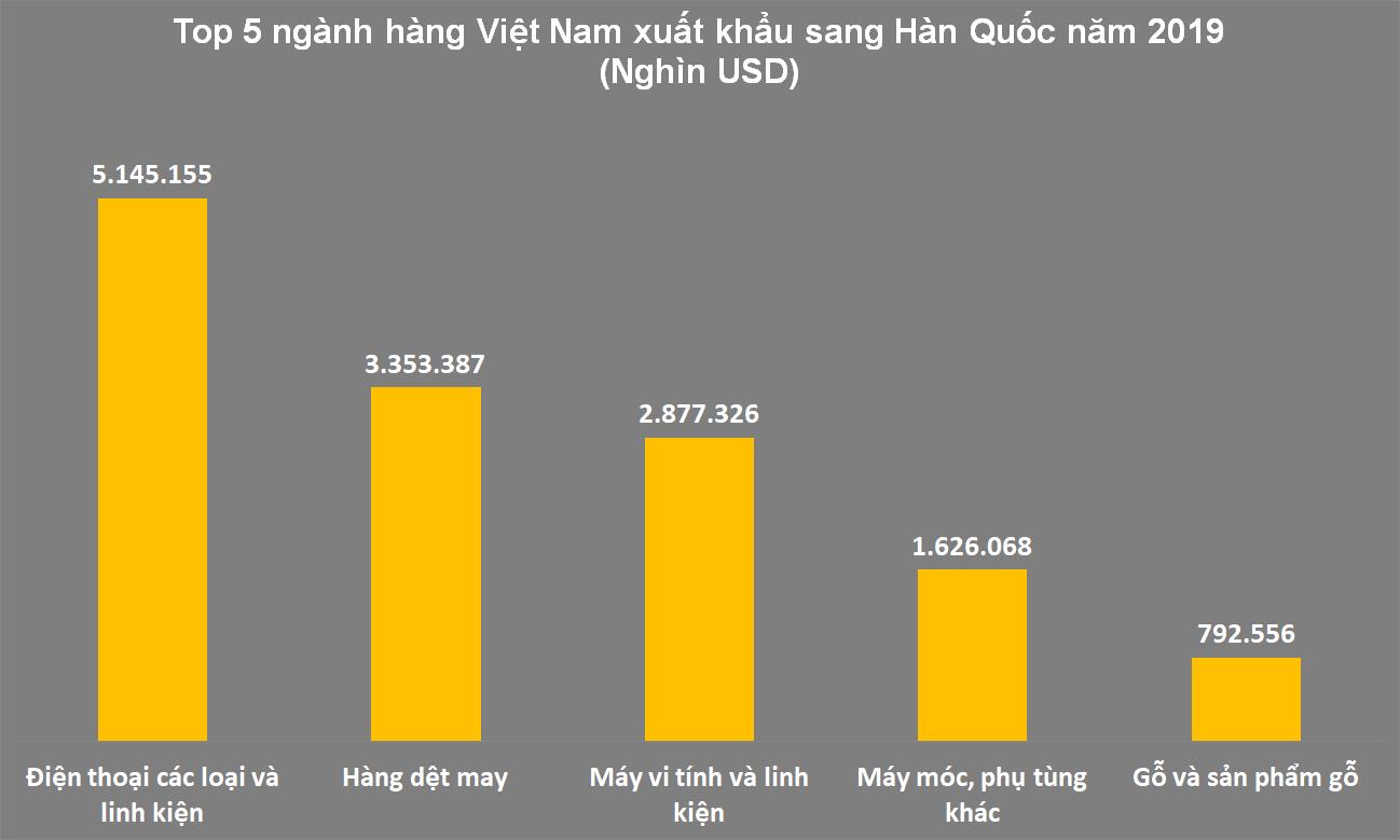 Việt Nam, điểm đến ưa thích của các nhà đầu tư Hàn Quốc - Ảnh 5.