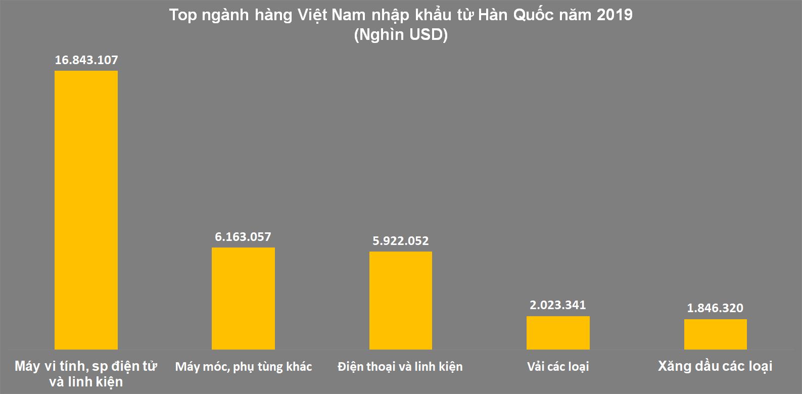 Việt Nam, điểm đến ưa thích của các nhà đầu tư Hàn Quốc - Ảnh 3.