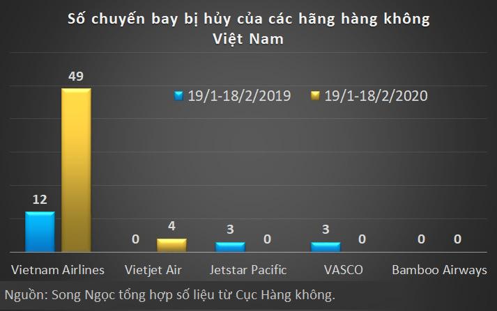 Vietnam Airlines hủy 49 chuyến bay trong tháng qua, cao gấp hơn 4 lần cùng kì - Ảnh 3.