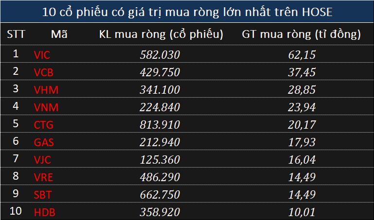 Đà bán ròng của khối ngoại suy giảm, xả trăm tỉ mã SJS phiên VN-Index bay gần 30 điểm - Ảnh 2.