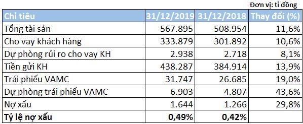 Tăng cường trích lập dự phòng, lợi nhuận SCB giảm 1,7% trong năm 2019 - Ảnh 3.