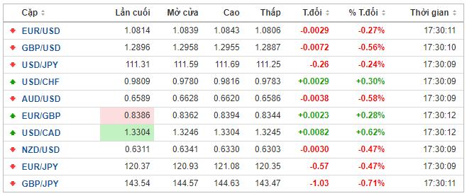 Thị trường ngoại hối hôm nay 24/2: Dịch do virus corona chủng mới (SARS-CoV-2) giúp khẳng định vị thế của đồng USD - Ảnh 1.
