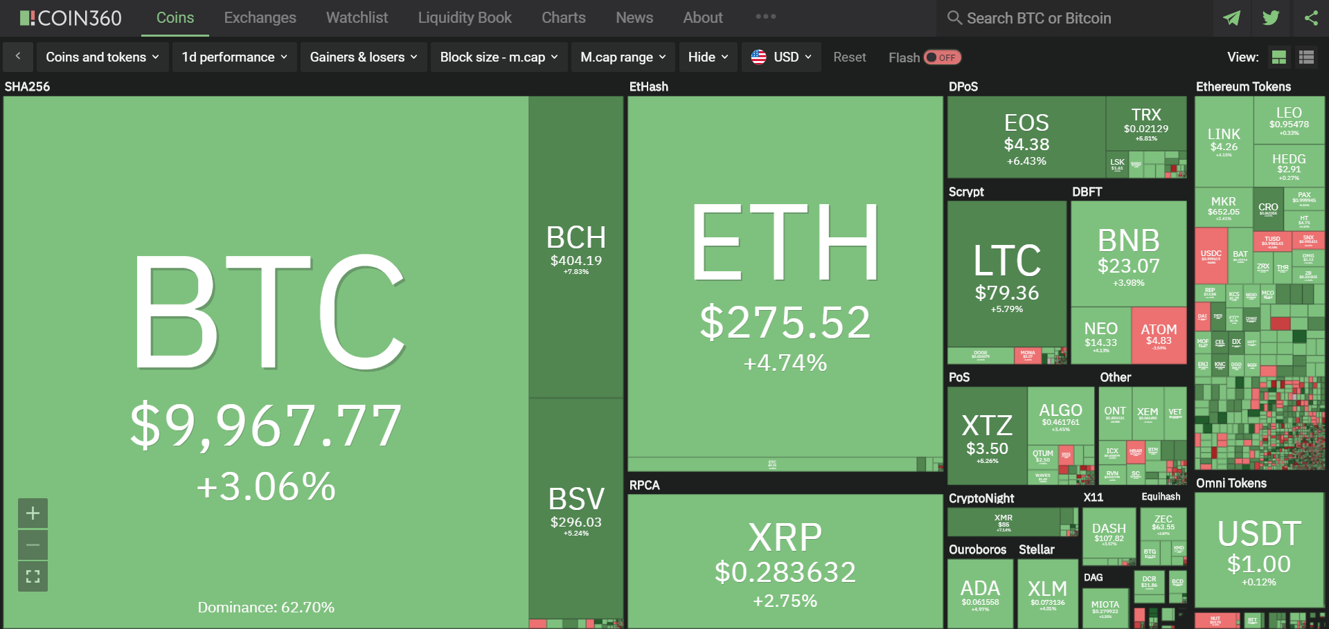 Toàn cảnh thị trường tiền kĩ thuật số hôm nay (24/2) (Nguồn: Coin360.com)