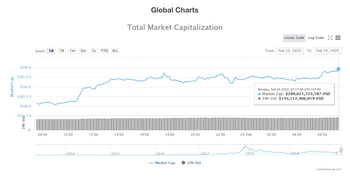 Tổng giá trị thị trường và khối lượng giao dịch tiền kĩ thuật số hôm nay (24/2) (nguồn: CoinMarketCap)