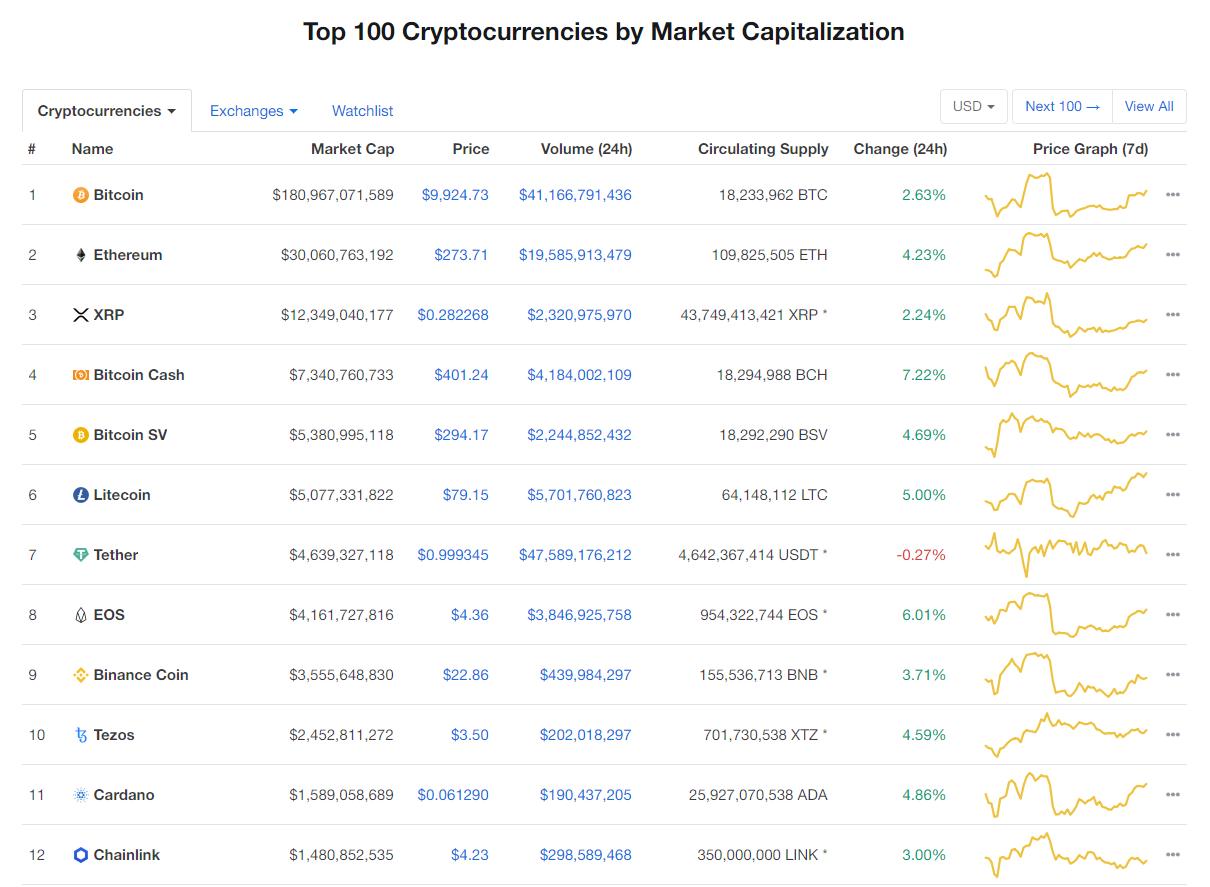 Nhóm 10 đồng tiền kĩ thuật số hàng đầu theo giá trị thị trường hôm nay (24/2) (nguồn: CoinMarketCap)