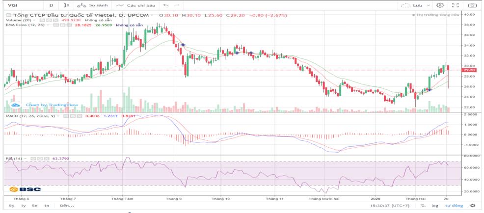 Cổ phiếu tâm điểm ngày 25/2: MSN, VGI, VRG, HCM, VHC - Ảnh 3.
