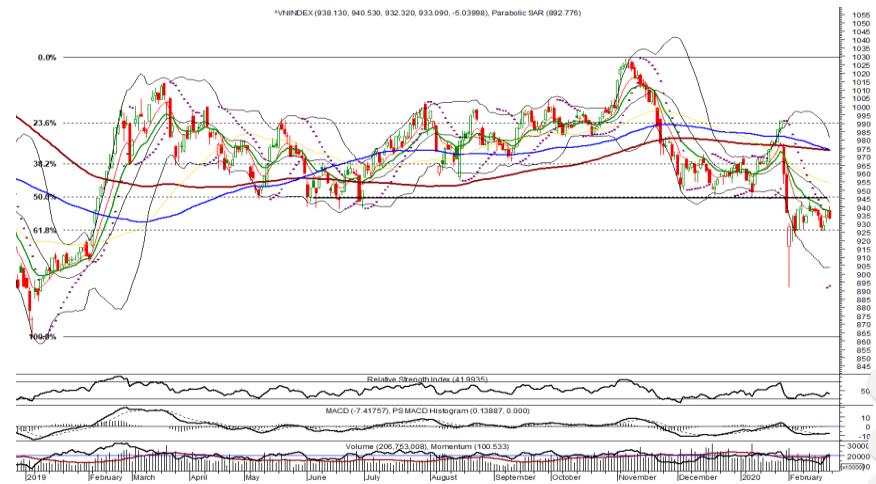 Nhận định thị trường chứng khoán tuần 24 - 28/2: Tiếp tục tích lũy củng cố vùng đáy ngắn hạn 925 điểm - Ảnh 1.