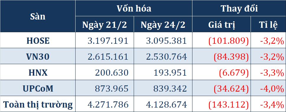 Bán tháo diện rộng với 100 mã giảm sàn, vốn hóa thị trường chứng khoán bốc hơi hơn 143.000 tỉ đồng phiên đầu tuần - Ảnh 4.