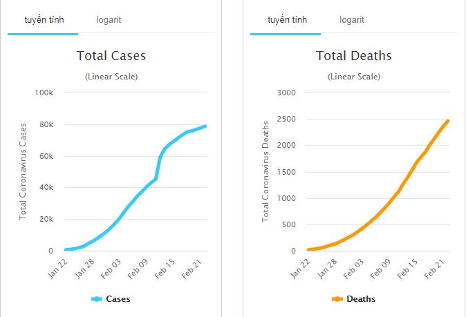 Cập nhật tình hình dịch bệnh do virus corona chủng mới (SARS-CoV-2) ngày 24/2: Toàn thế giới ghi nhận 2.470 người tử vong - Ảnh 2.