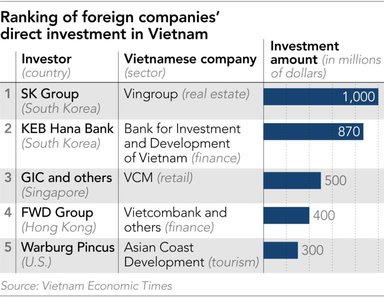 Nikkei: Thương chiến Mỹ - Trung thúc đẩy Samsung, SK Group và nhiều công ty Hàn Quốc rót vốn khủng vào Việt Nam  - Ảnh 2.