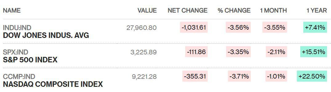 Chứng khoán Mỹ, châu Âu đồng loạt lao dốc, Dow Jones mất 1.031 điểm trong phiên giảm mạnh nhất hai năm - Ảnh 1.