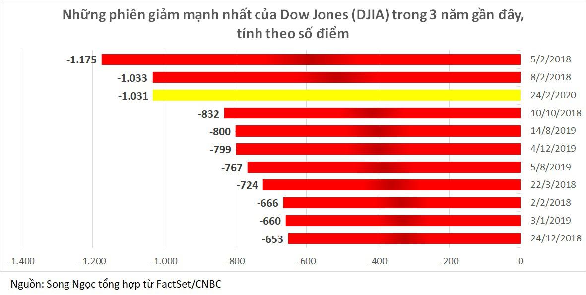 Chứng khoán Mỹ, châu Âu đồng loạt lao dốc, Dow Jones mất 1.031 điểm trong phiên giảm mạnh nhất hai năm - Ảnh 2.