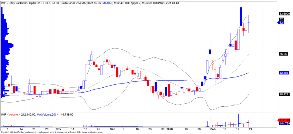Cổ phiếu tâm điểm ngày 26/2: MWG, NKG, IMP - Ảnh 4.