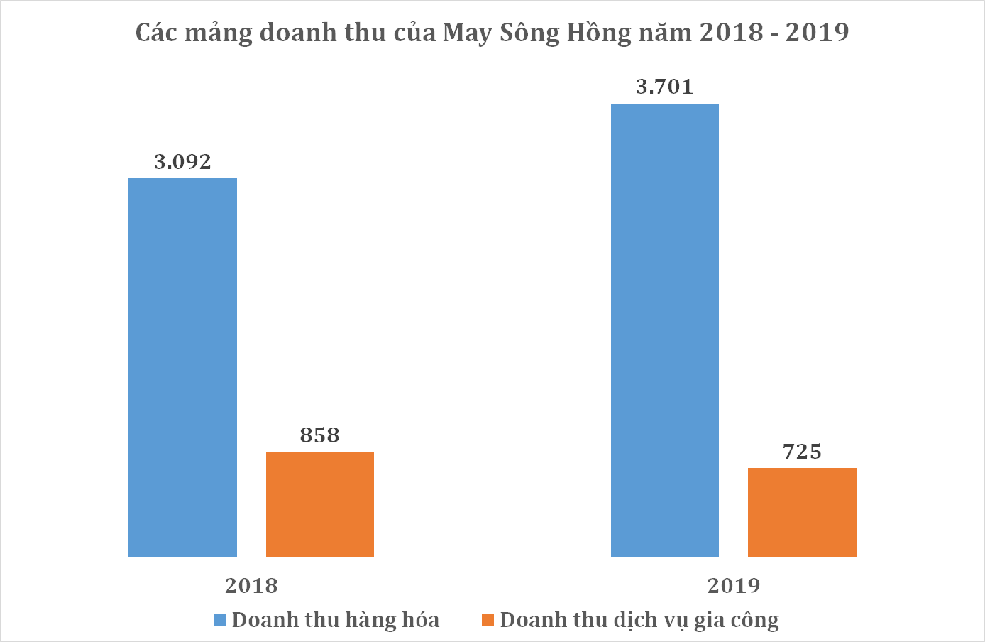 Covid-19 có thể ảnh hưởng đến tăng trưởng quí I/2019 của May Sông Hồng - Ảnh 1.
