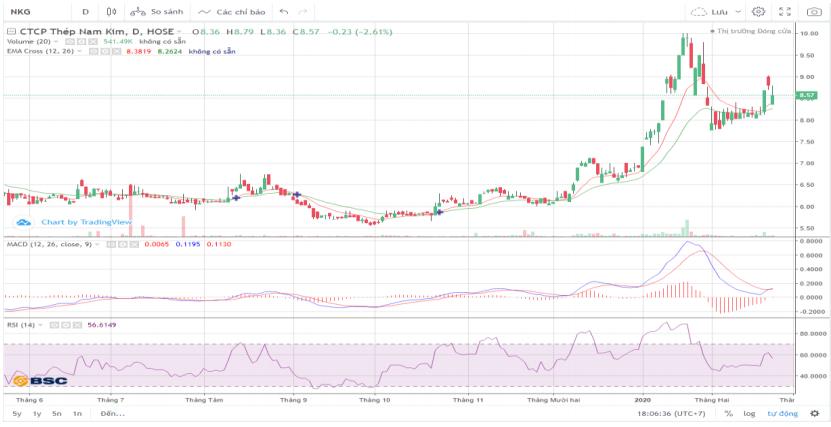 Cổ phiếu tâm điểm ngày 26/2: MWG, NKG, IMP - Ảnh 3.