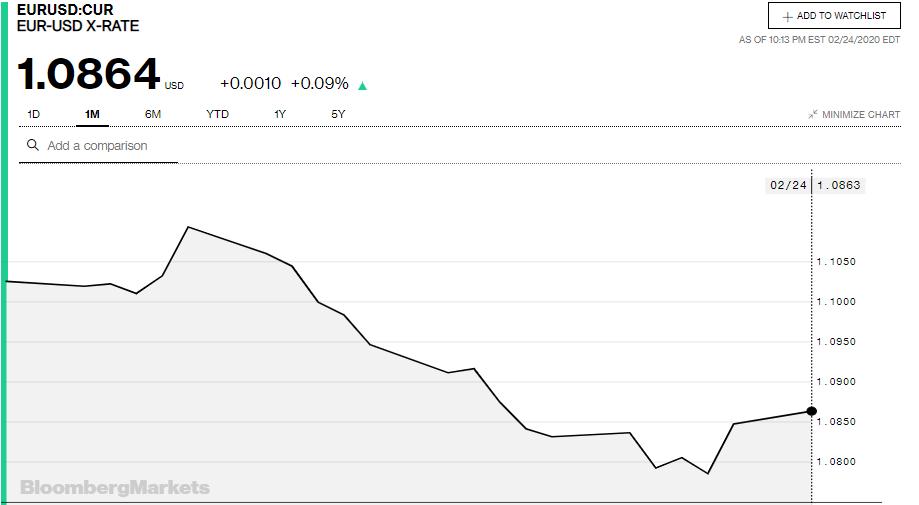 Tỷ giá đồng Euro hôm nay 25/2: Giá Euro tự do tăng 100 đồng/Euro - Ảnh 3.