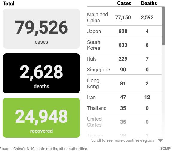 Cập nhật tình hình dịch bệnh do virus corona ngày 25/2: Italy có ca tử vong thứ 7 - Ảnh 1.