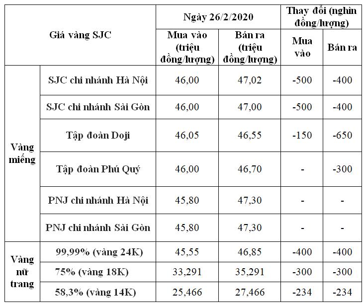Giá vàng hôm nay 26/2: SJC tiếp tục lao dốc, có nơi giảm đến 650.000 đồng/lượng - Ảnh 1.