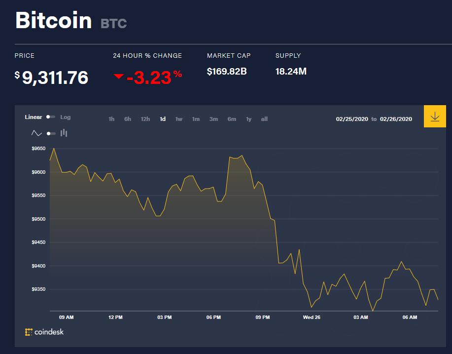 Chỉ số giá bitcoin hôm nay (26/2) (nguồn: CoinDesk)