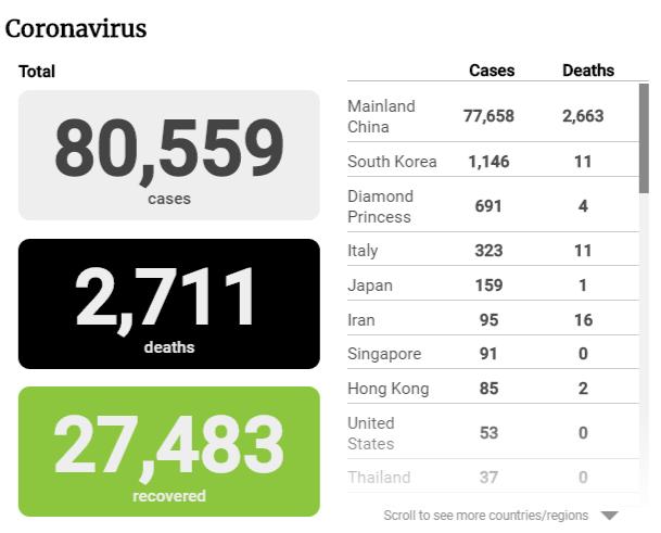 Cập nhật tình hình dịch virus corona ngày 26/2: Số người nhiễm bệnh tại Hàn Quốc liên tục tăng cao lên 1.146 người, Iran có 16 người chết - Ảnh 2.