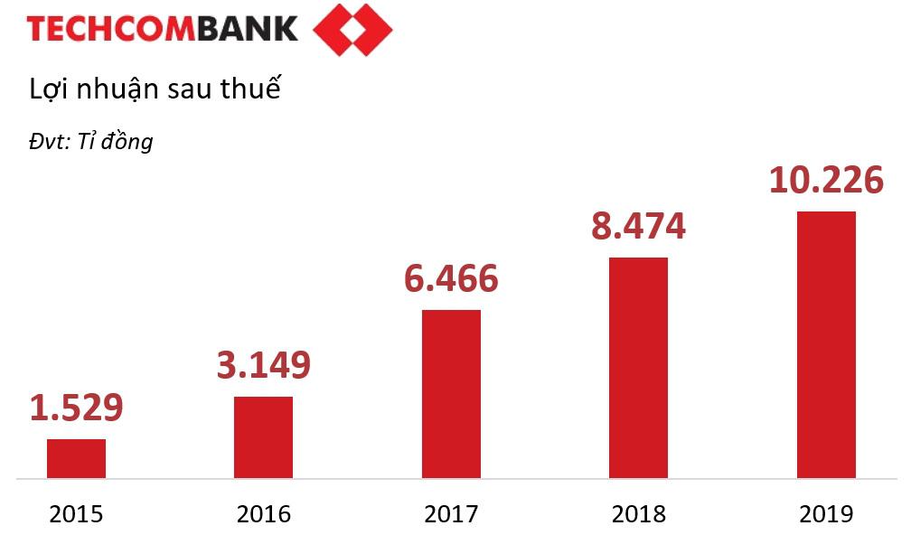 Techcombank dưới thời ông Nguyễn Lê Quốc Anh - Ảnh 2.