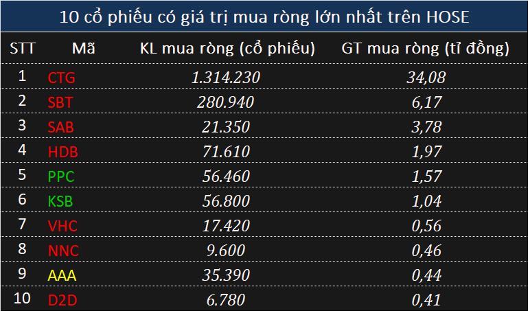 Khối ngoại chưa dừng bán ròng, tiếp tục xả gần 250 tỉ đồng toàn thị trường - Ảnh 2.