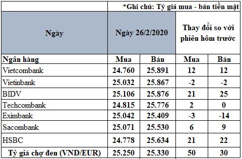 Tỷ giá đồng Euro hôm nay 26/2: Xu hướng tăng vẫn chiếm ưu thế - Ảnh 2.