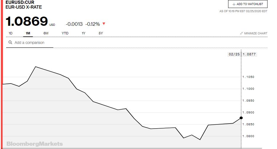 Tỷ giá đồng Euro hôm nay 26/2: Xu hướng tăng vẫn chiếm ưu thế - Ảnh 3.