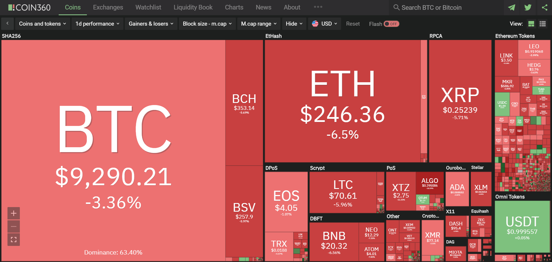 Toàn cảnh thị trường tiền kĩ thuật số hôm nay (26/2) (Nguồn: Coin360.com)