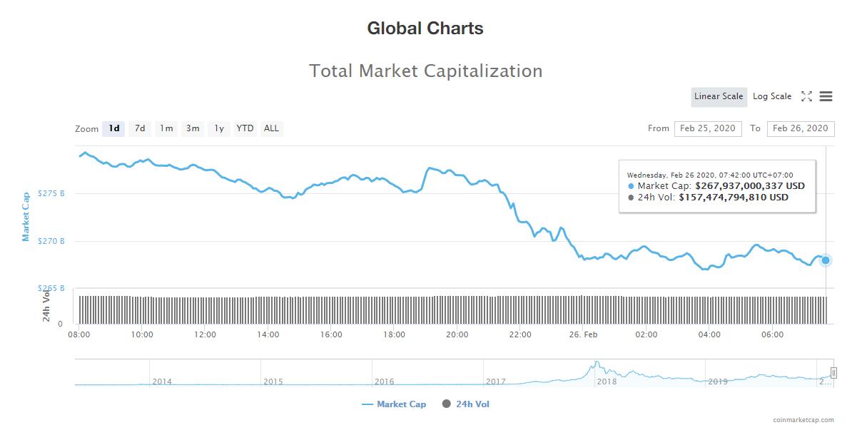 Tổng giá trị thị trường và khối lượng giao dịch tiền kĩ thuật số hôm nay (26/2) (nguồn: CoinMarketCap)