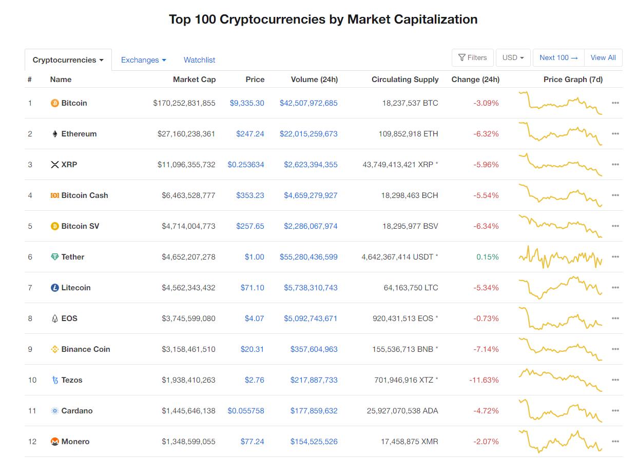Nhóm 10 đồng tiền kĩ thuật số hàng đầu theo giá trị thị trường hôm nay (26/2) (nguồn: CoinMarketCap)