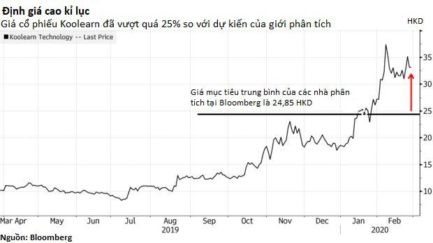 Cổ phiếu công ty cung cấp khóa học trực tuyến tại Trung Quốc tăng 83% - Ảnh 2.