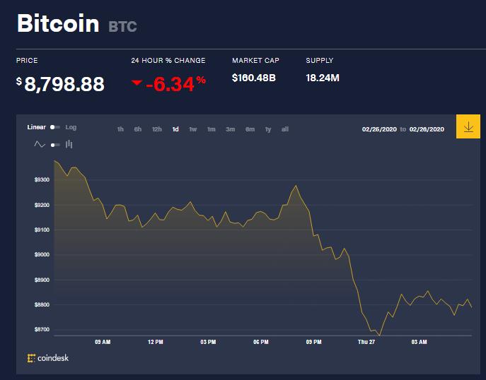 Chỉ số giá bitcoin hôm nay (27/2) (nguồn: CoinDesk)