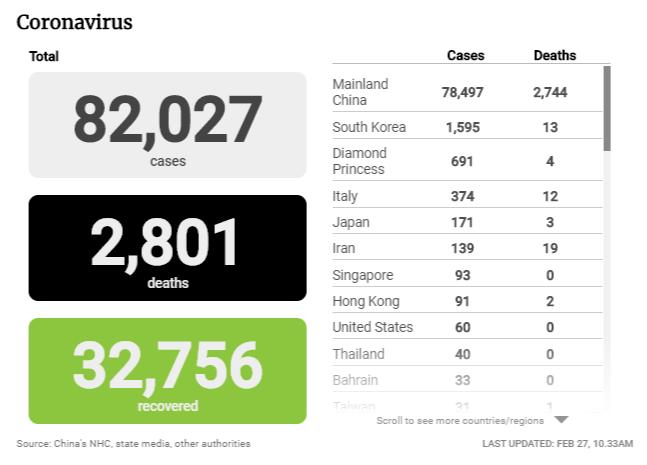 Trung Quốc ghi nhận 433 ca mắc covid-19 mới, số người chết thấp nhất trong vòng 1 tháng qua với 29 ca; Hàn Quốc có gần 1.600 ca nhiễm, 13 người thiệt mạng - Ảnh 2.