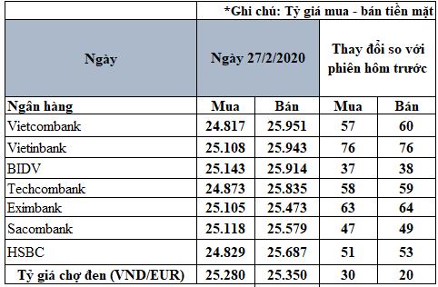 Tỷ giá đồng Euro hôm nay 27/2: Giá Euro trong nước tiếp tục tăng - Ảnh 2.