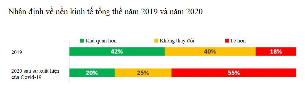 Triển vọng kinh doanh của Việt Nam năm 2020 vơi đi một nửa vì virus corona - Ảnh 1.