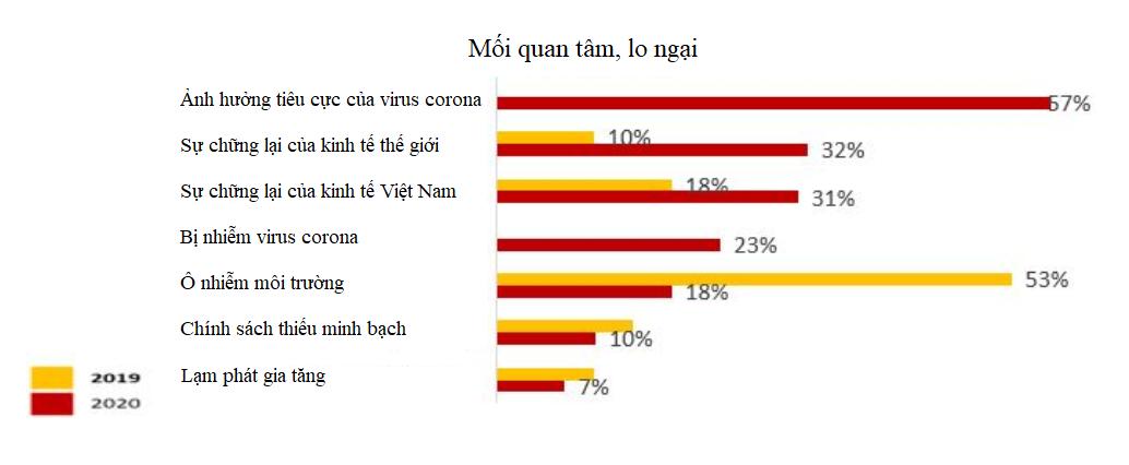 Triển vọng kinh doanh của Việt Nam năm 2020 vơi đi một nửa vì virus corona - Ảnh 2.
