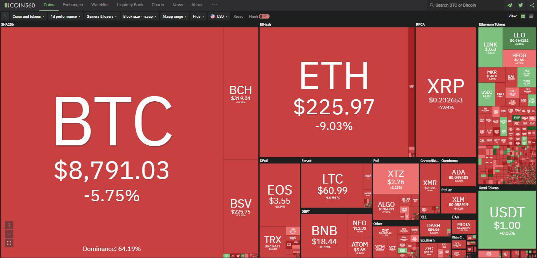 Toàn cảnh thị trường tiền kĩ thuật số hôm nay (27/2) (Nguồn: Coin360.com)